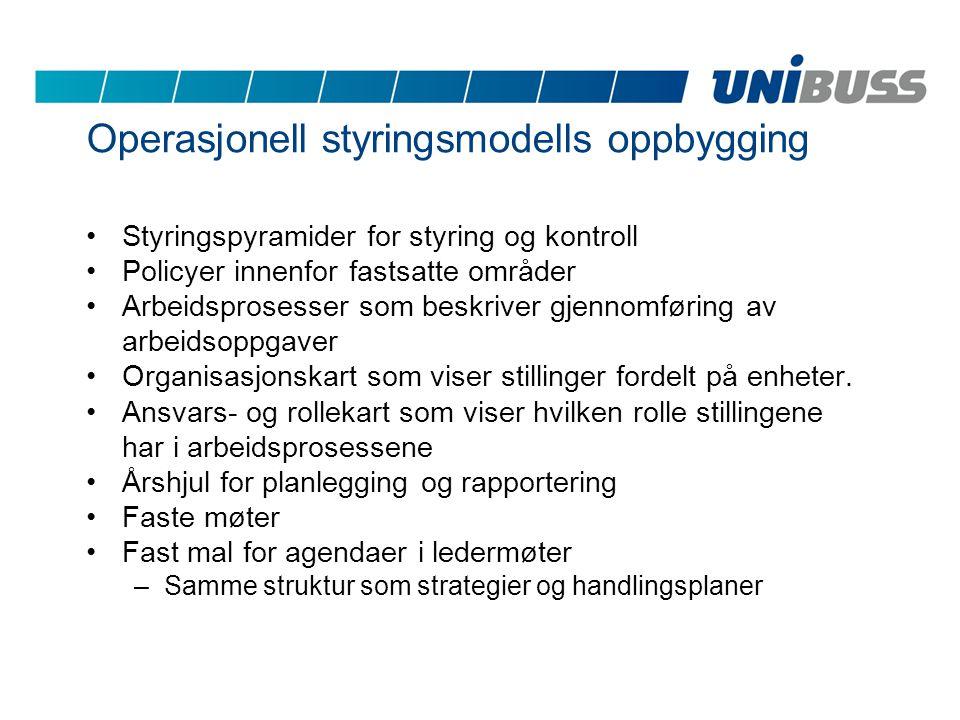 Operasjonell styringsmodells oppbygging