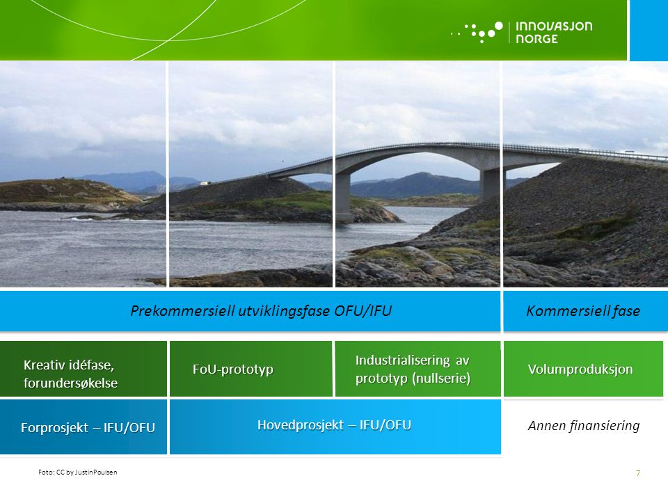 Prekommersiell utviklingsfase OFU/IFU Kommersiell fase