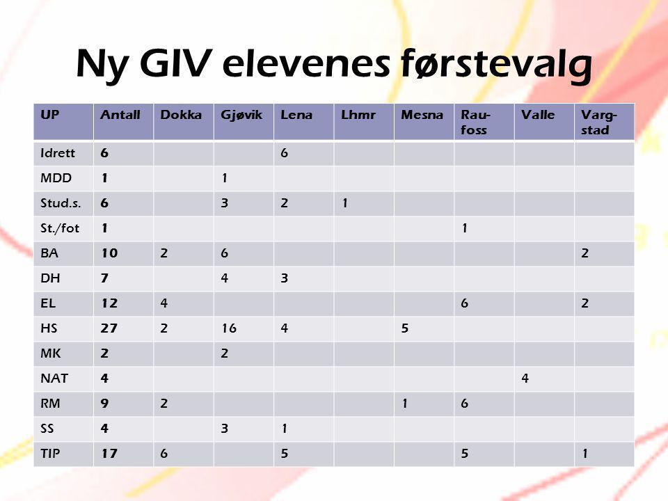 Ny GIV elevenes førstevalg