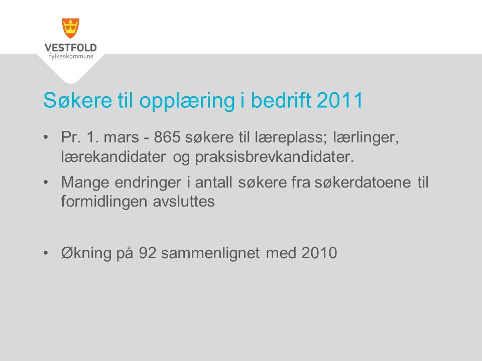 Søkere til opplæring i bedrift 2011