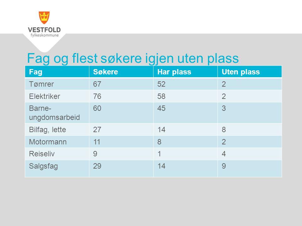 Fag og flest søkere igjen uten plass pr.10.10.11