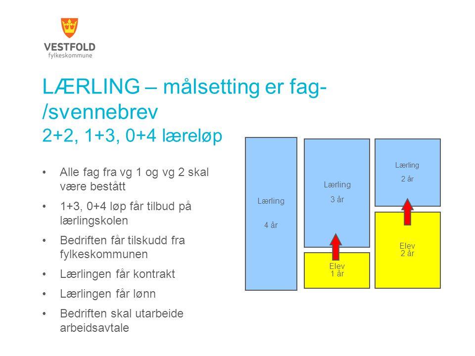 LÆRLING – målsetting er fag-/svennebrev 2+2, 1+3, 0+4 læreløp