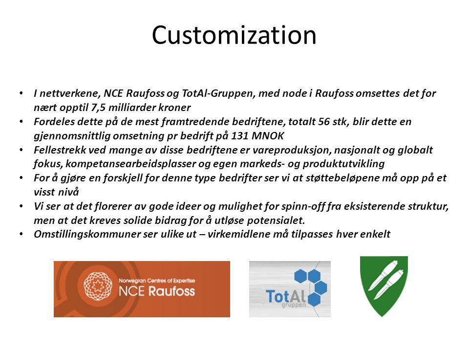 Customization I nettverkene, NCE Raufoss og TotAl-Gruppen, med node i Raufoss omsettes det for nært opptil 7,5 milliarder kroner.