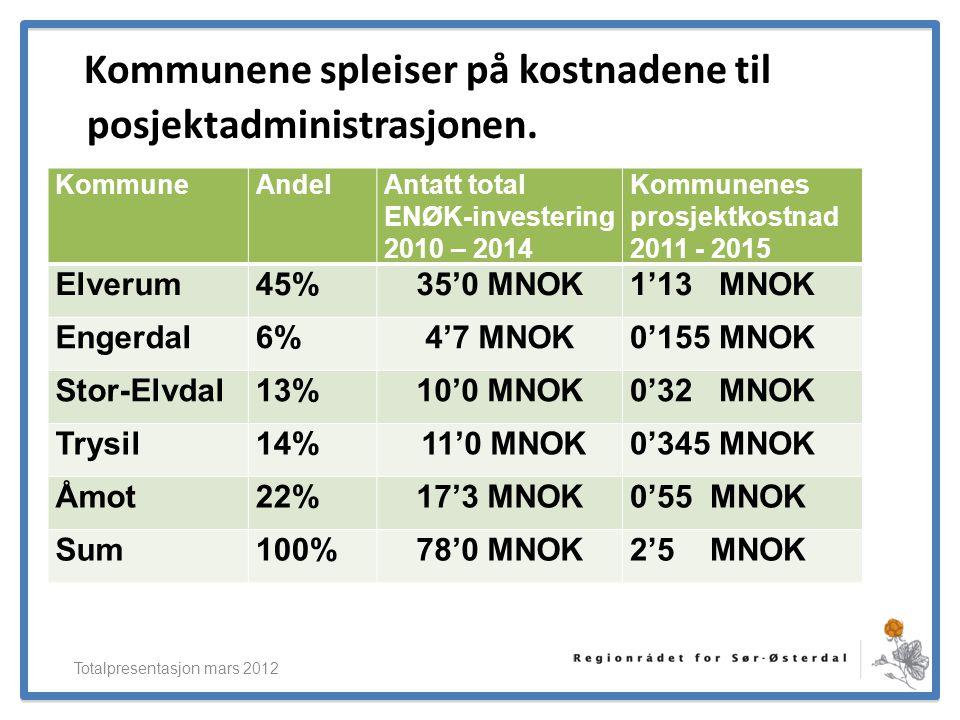 Kommunene spleiser på kostnadene til posjektadministrasjonen.