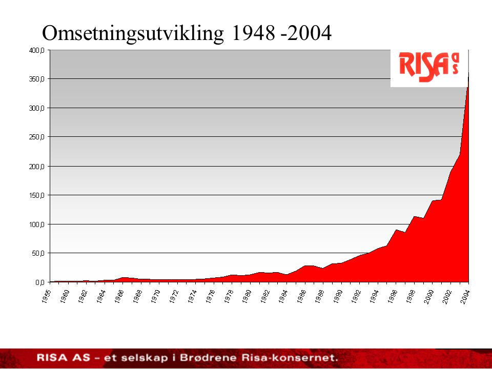 Omsetningsutvikling 1948 -2004