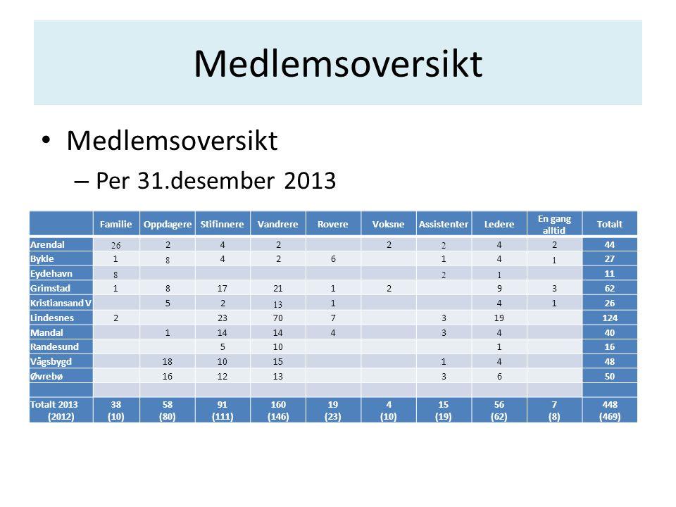 Medlemsoversikt Medlemsoversikt Per 31.desember 2013 2/2 Familie