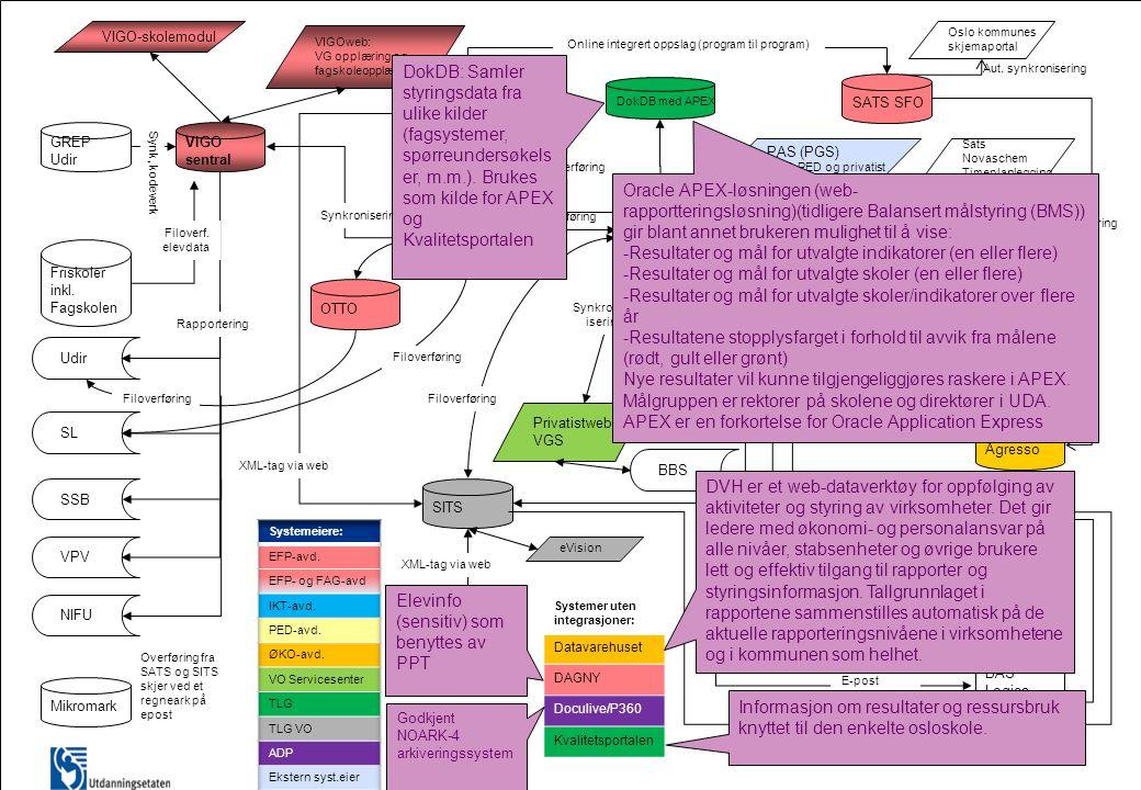 Online integrert oppslag (program til program)