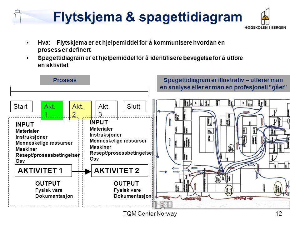 Flytskjema & spagettidiagram
