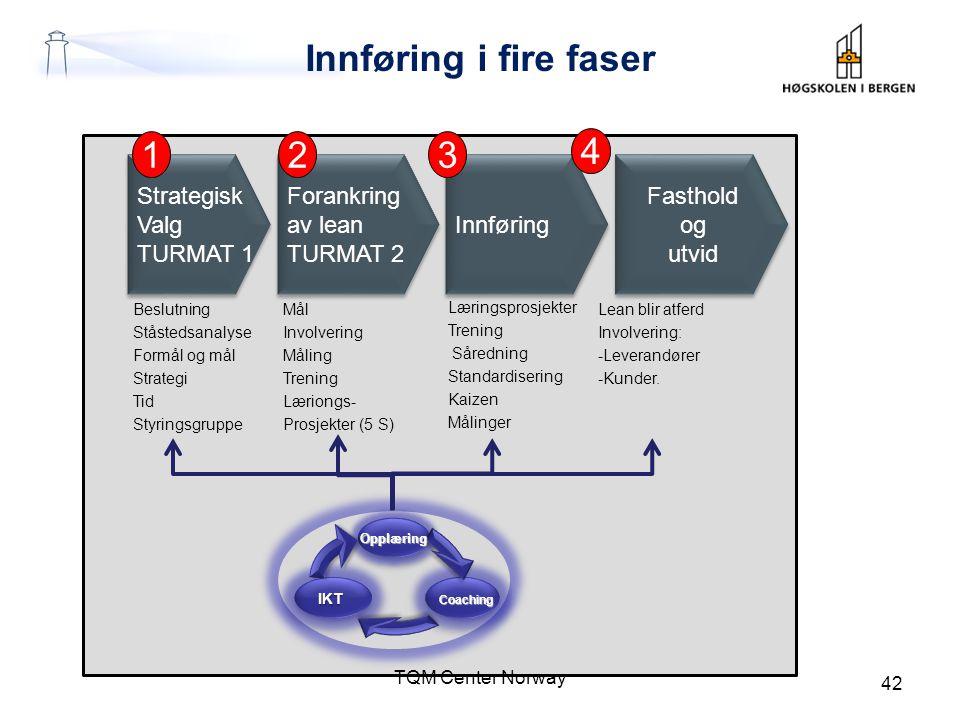Innføring i fire faser 1 2 3 4 Strategisk Valg TURMAT 1 Forankring