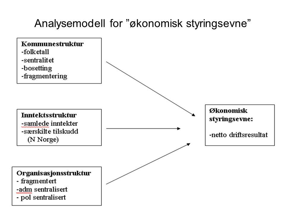 Analysemodell for økonomisk styringsevne