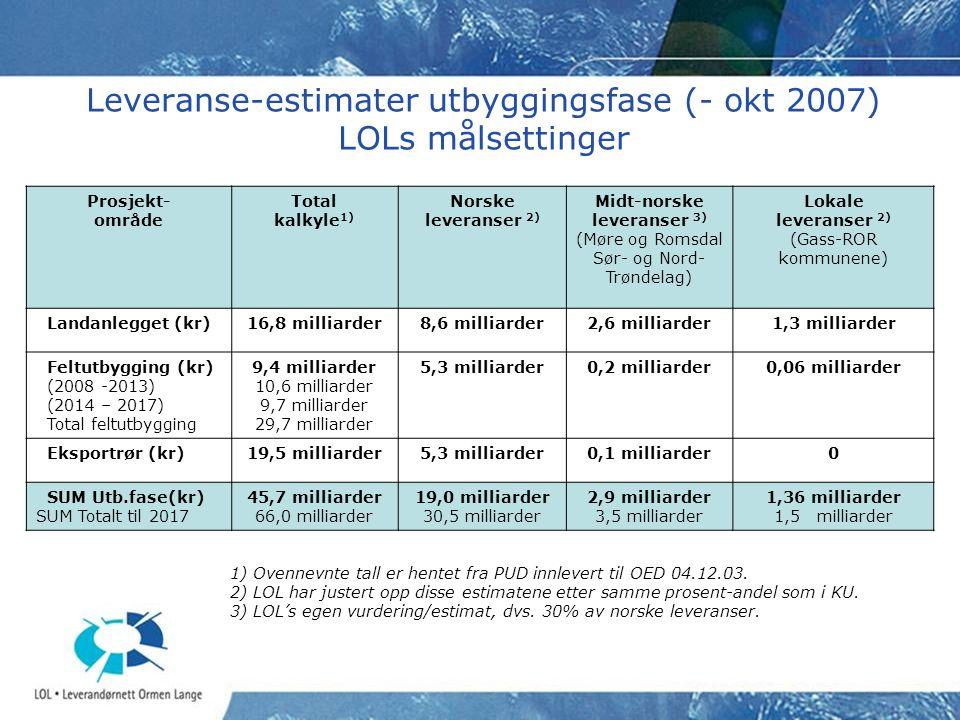 Leveranse-estimater utbyggingsfase (- okt 2007) LOLs målsettinger