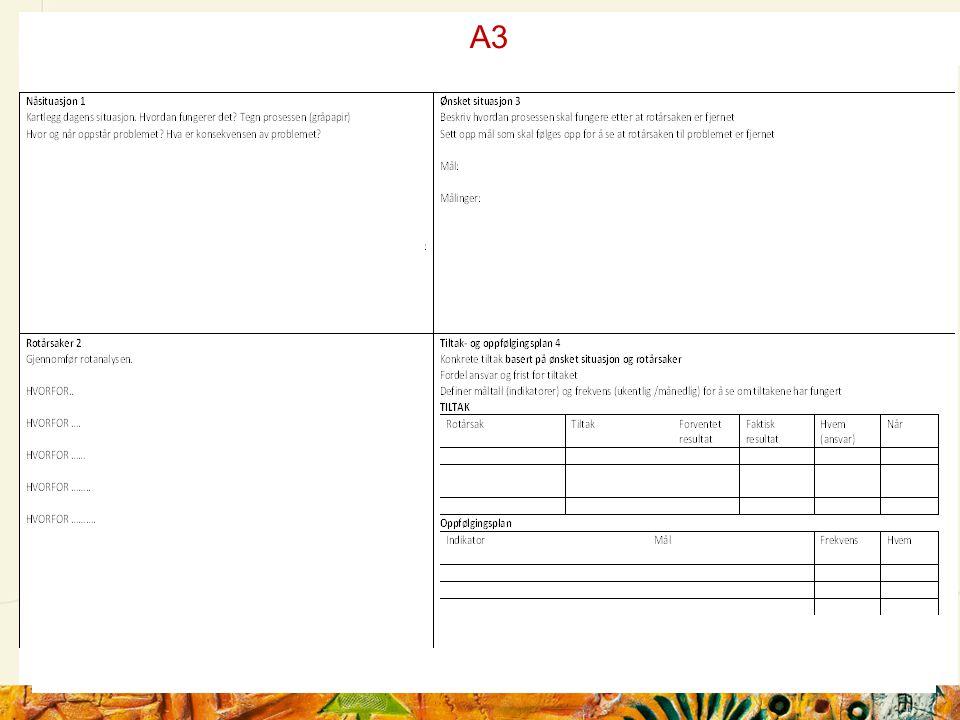 A3 A 3 eksempel 2 Ta utgangspunkt i et blankt A 3 ark – rut opp og sett i gang