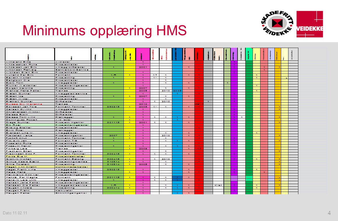 Minimums opplæring HMS