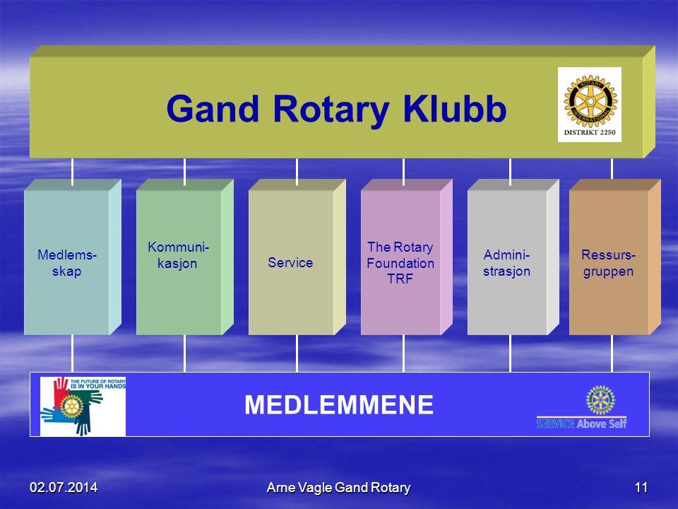 Gand Rotary Klubb MEDLEMMENE Medlems- skap Kommuni- kasjon Service