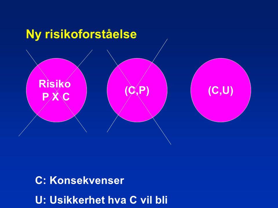 Ny risikoforståelse Risiko P X C (C,P) (C,U) C: Konsekvenser
