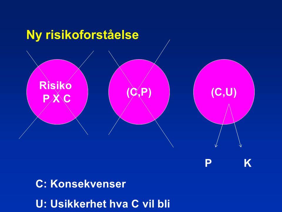 Ny risikoforståelse Risiko P X C (C,P) (C,U) P K C: Konsekvenser