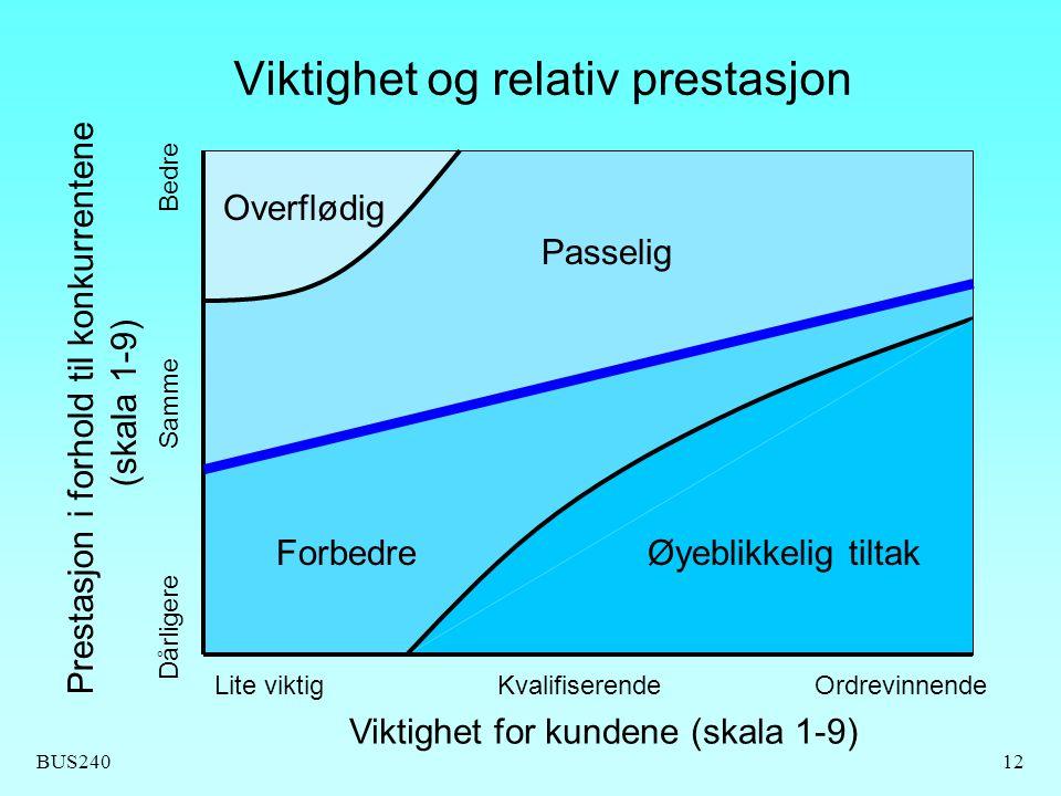 Viktighet og relativ prestasjon