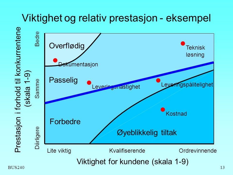 Viktighet og relativ prestasjon - eksempel