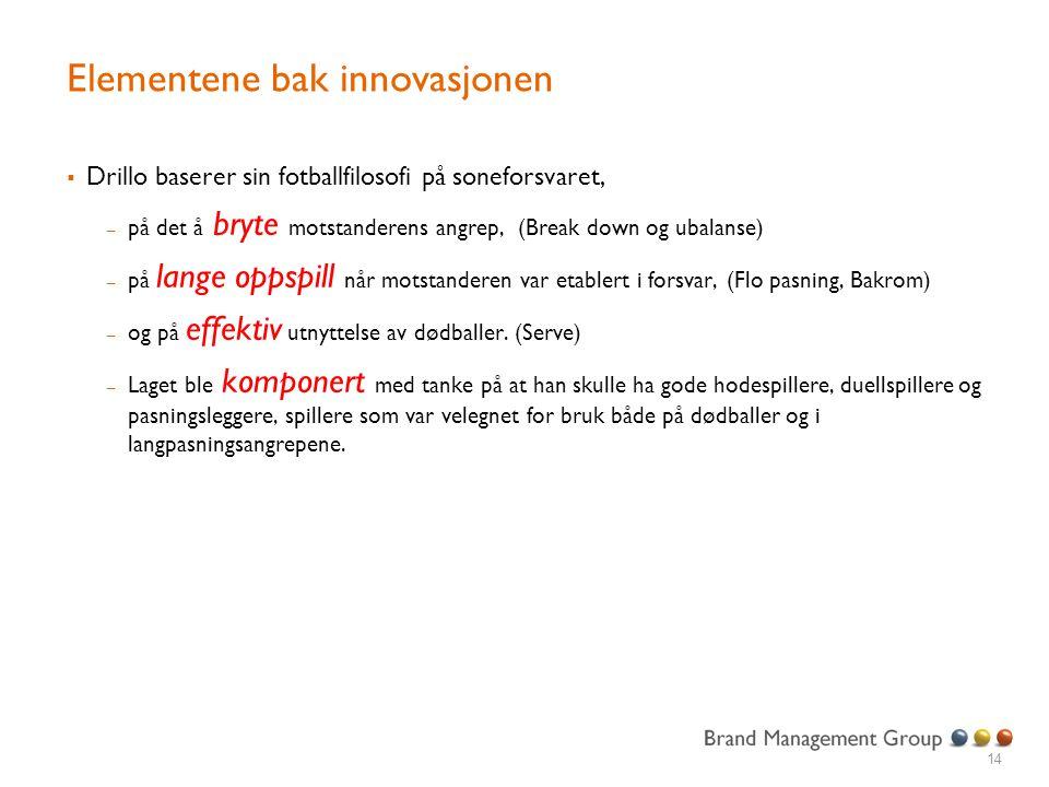 Elementene bak innovasjonen