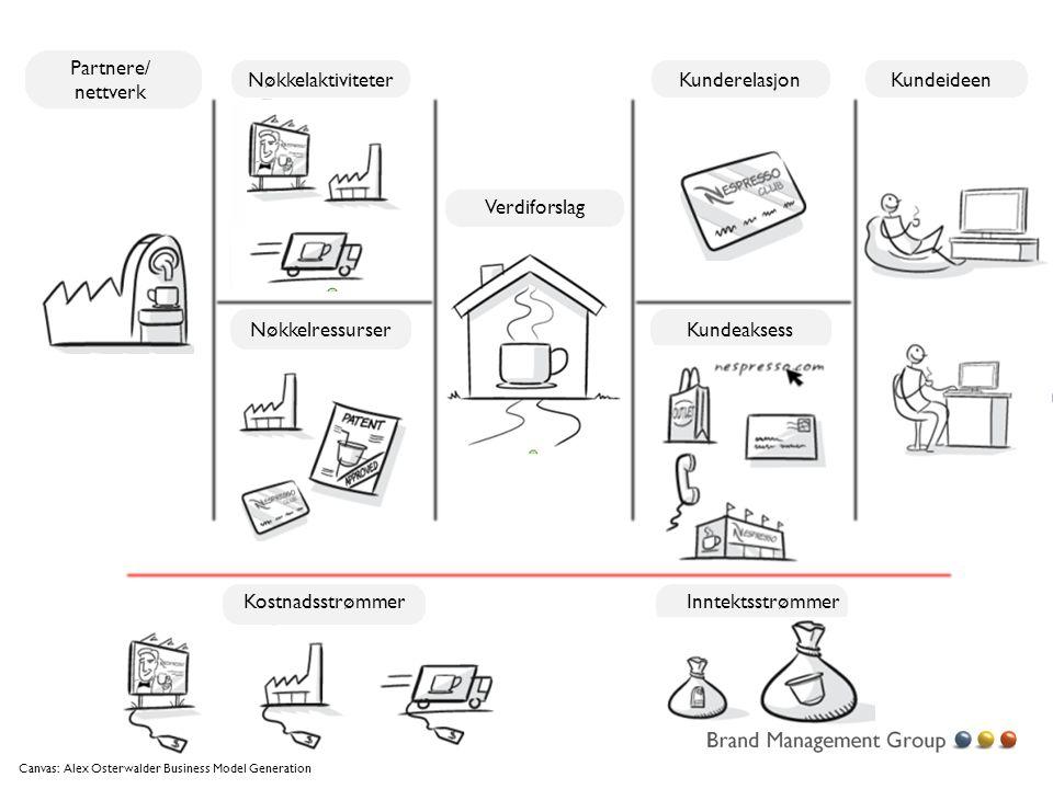 Partnere/ nettverk Nøkkelaktiviteter Kunderelasjon Kundeideen