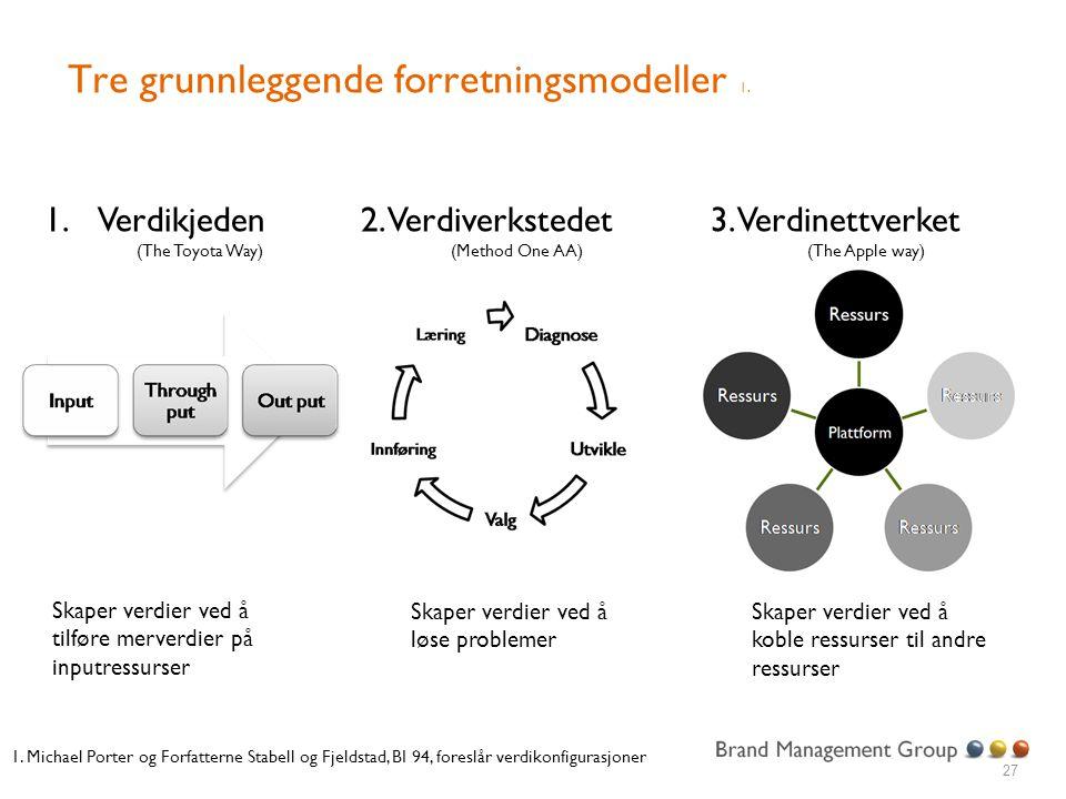 Tre grunnleggende forretningsmodeller 1.