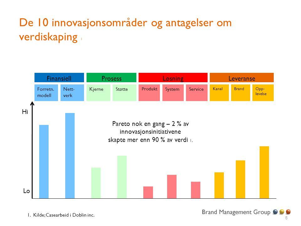 De 10 innovasjonsområder og antagelser om verdiskaping 1