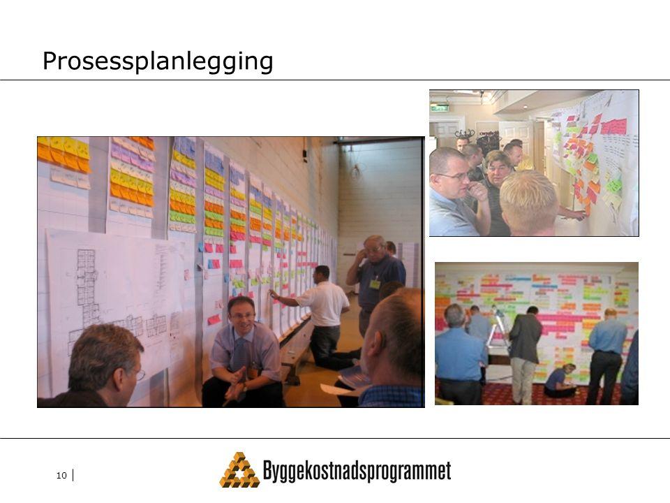 Prosessplanlegging Dialog Se andre Skaper forpliktelser