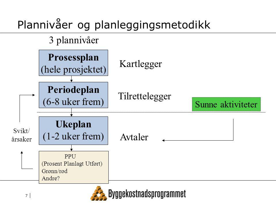 Plannivåer og planleggingsmetodikk
