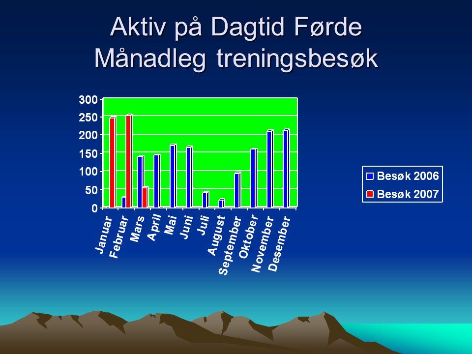 Aktiv på Dagtid Førde Månadleg treningsbesøk