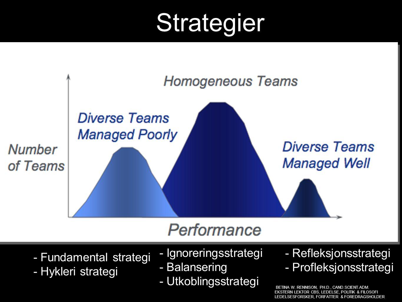 Strategier - Ignoreringsstrategi - Balansering - Utkoblingsstrategi