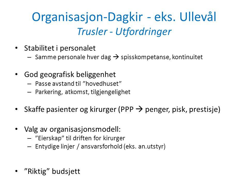 Organisasjon-Dagkir - eks. Ullevål Trusler - Utfordringer