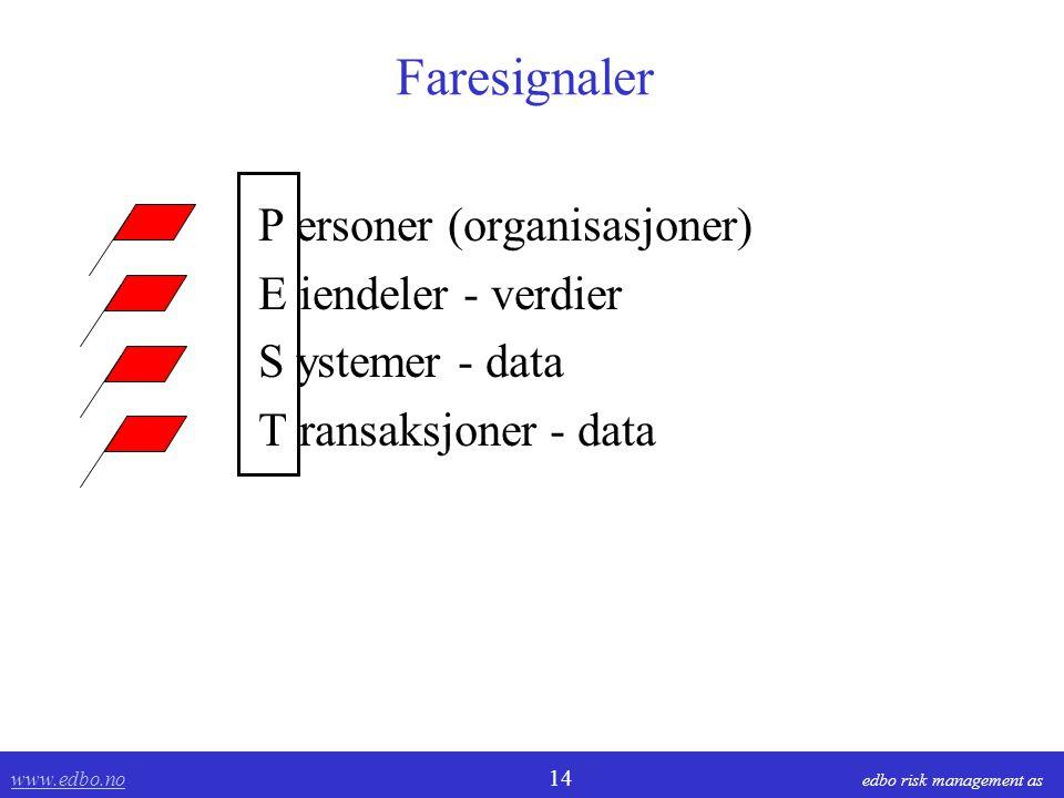Faresignaler P ersoner (organisasjoner) E iendeler - verdier
