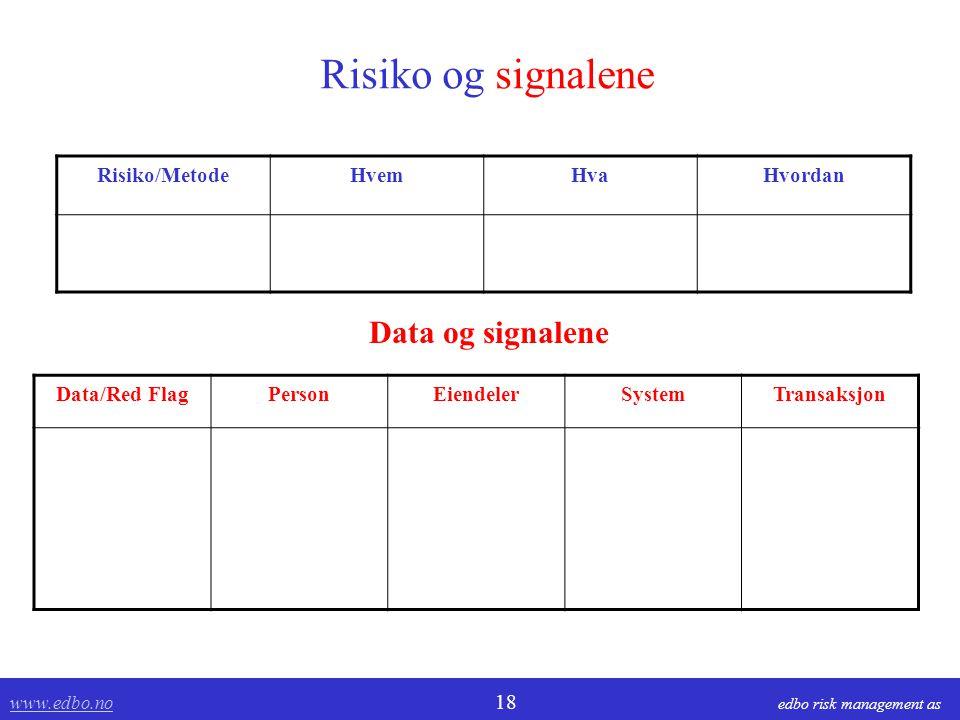 Risiko og signalene Data og signalene Risiko/Metode Hvem Hva Hvordan