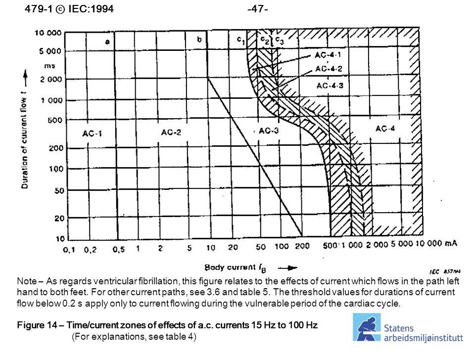 479-1 ⓒ IEC:1994 -47-