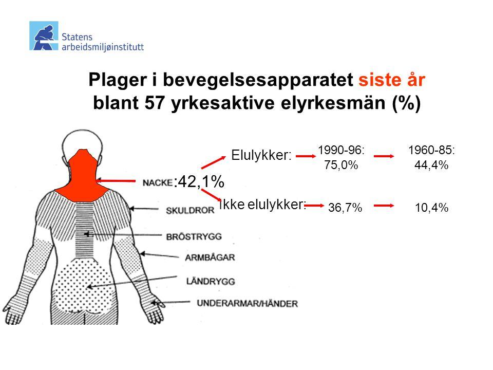 Plager i bevegelsesapparatet siste år blant 57 yrkesaktive elyrkesmän (%)