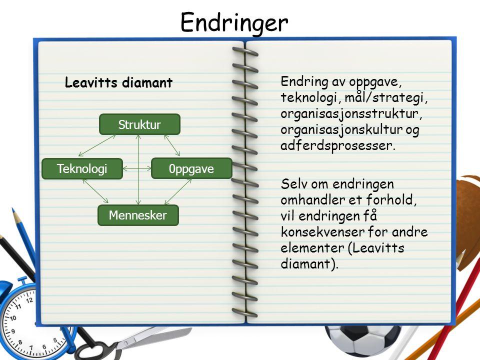 Endringer Leavitts diamant