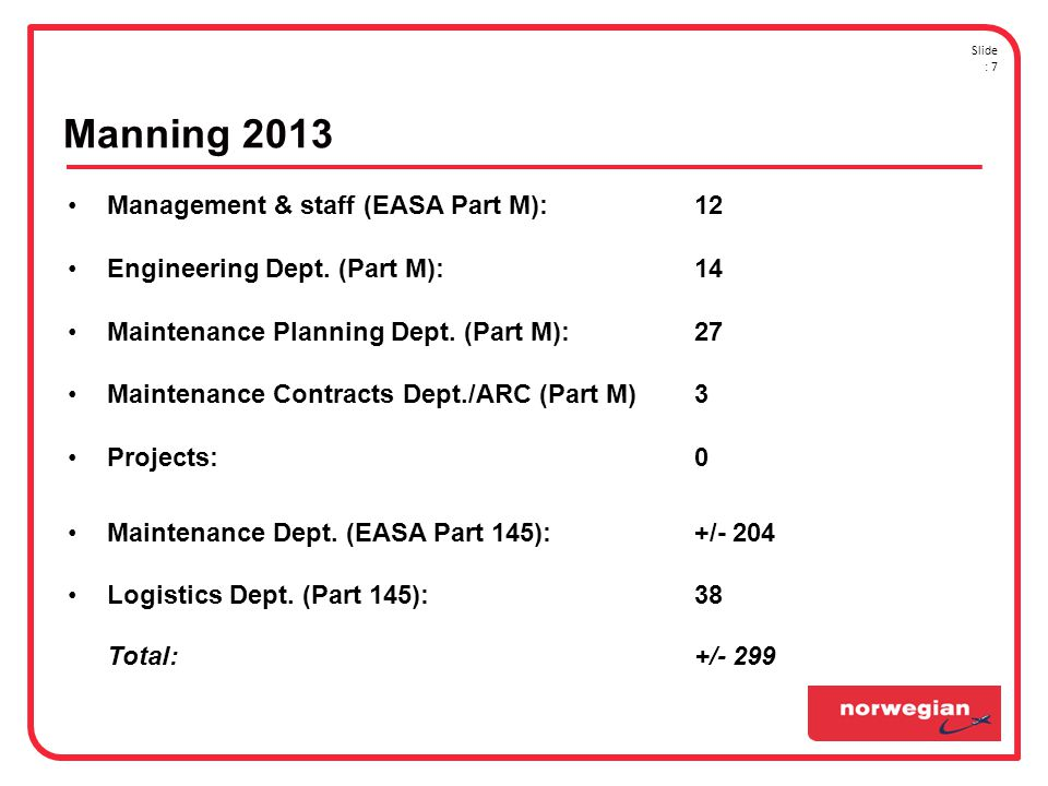 Manning 2013 Management & staff (EASA Part M): 12