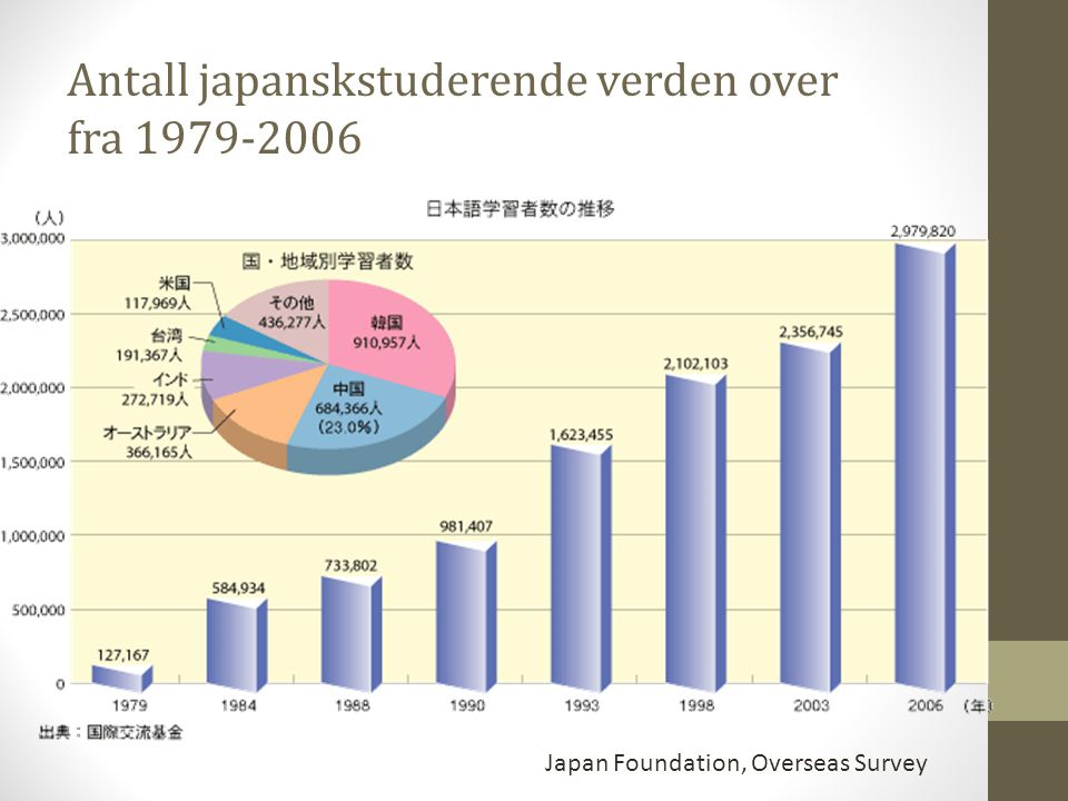 Antall japanskstuderende verden over fra 1979-2006
