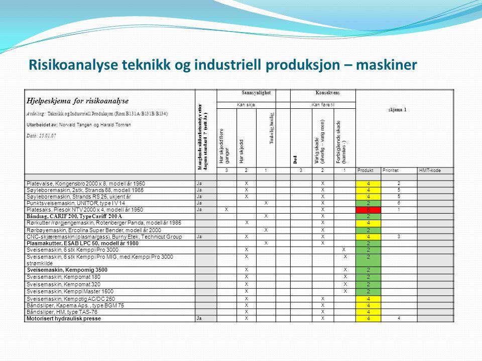 Risikoanalyse teknikk og industriell produksjon – maskiner