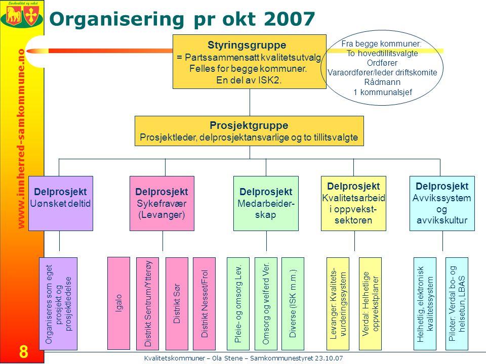 Organisering pr okt 2007 Styringsgruppe Prosjektgruppe