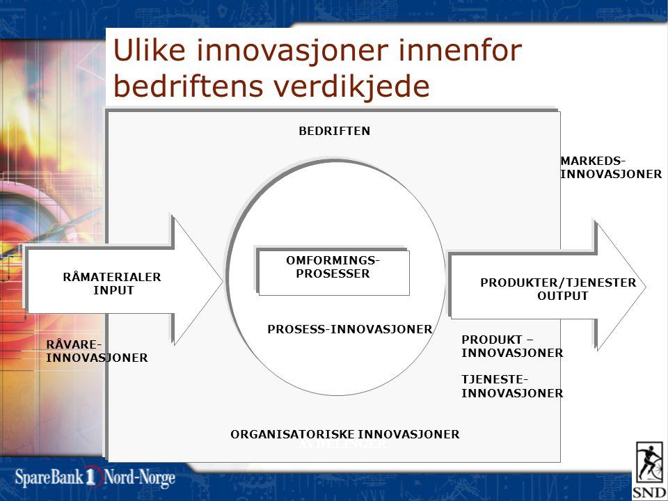 Ulike innovasjoner innenfor bedriftens verdikjede