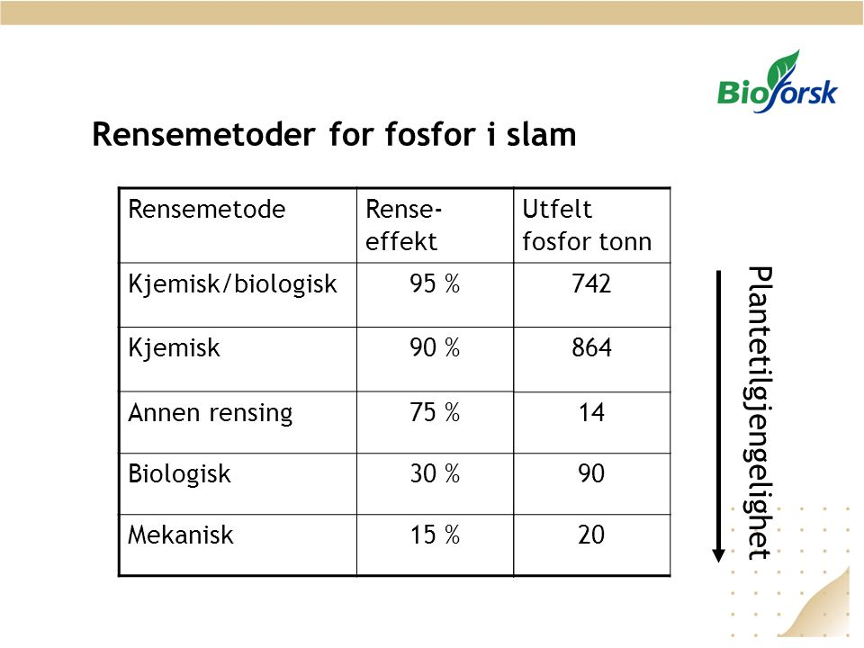 Rensemetoder for fosfor i slam
