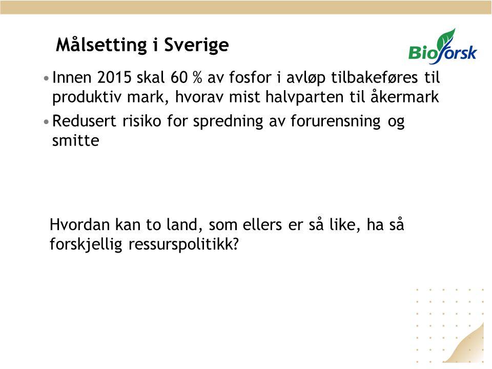 Målsetting i Sverige Innen 2015 skal 60 % av fosfor i avløp tilbakeføres til produktiv mark, hvorav mist halvparten til åkermark.