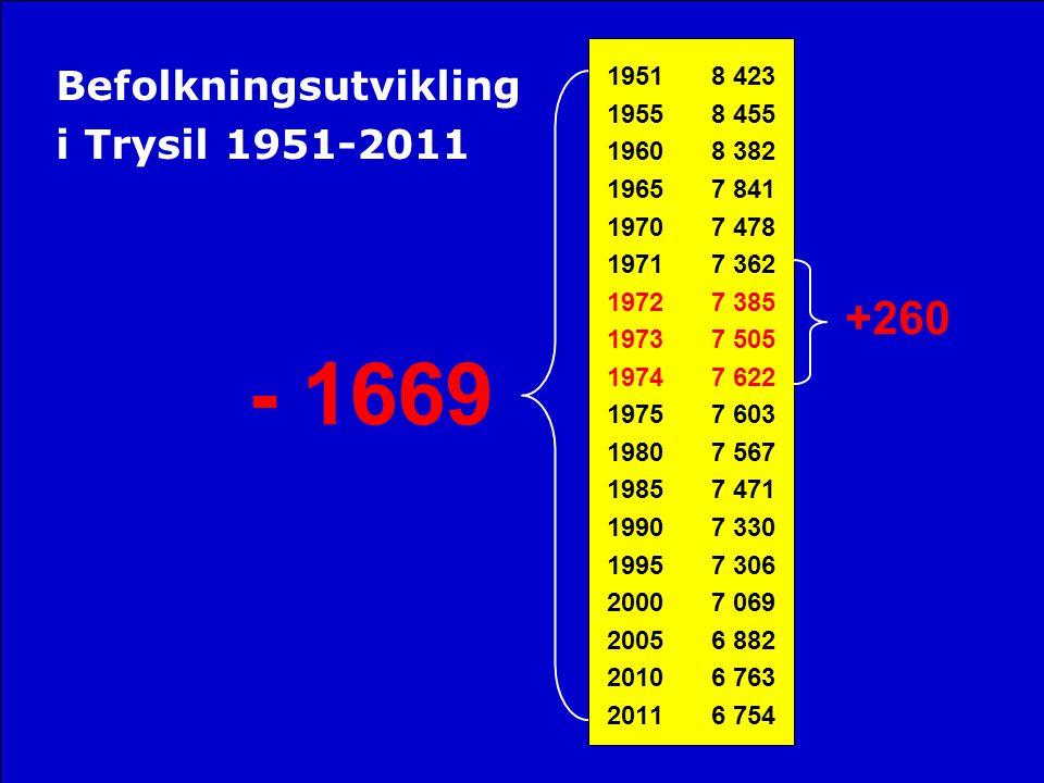 - 1669 +260 Befolkningsutvikling i Trysil 1951-2011 8 423 8 455 8 382