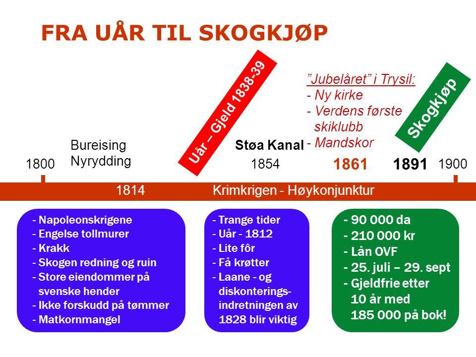 FRA UÅR TIL SKOGKJØP Skogkjøp 1861 1891 Uår – Gjeld 1838-39
