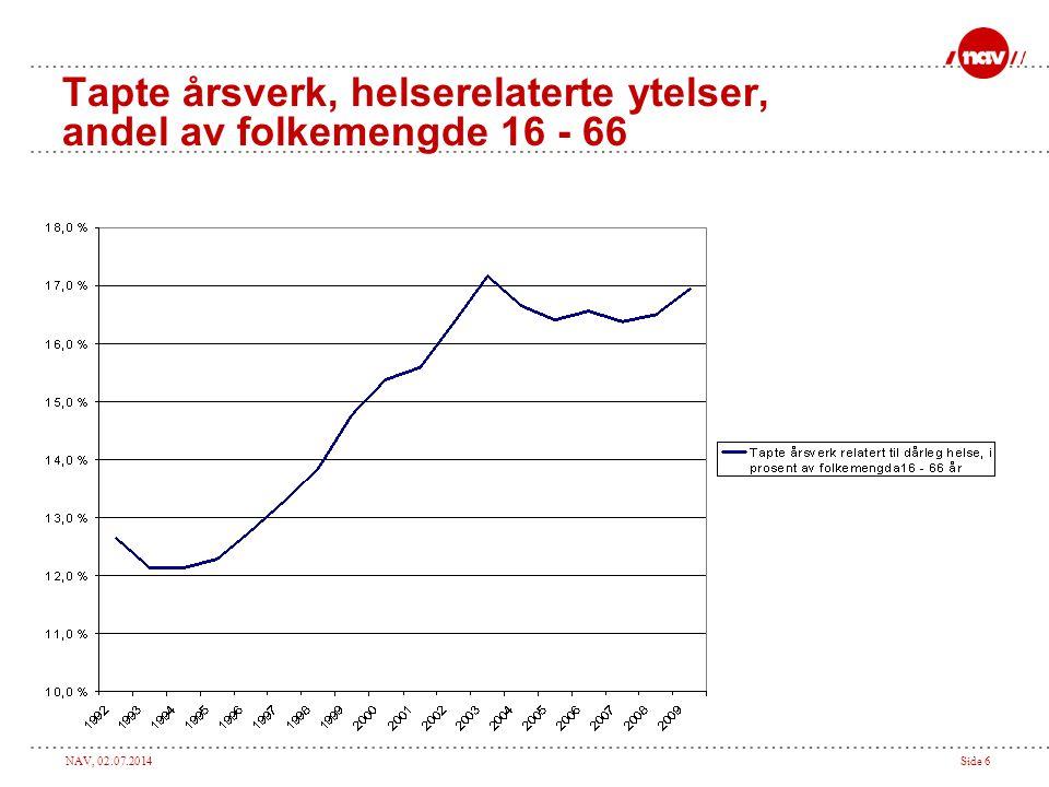 Tapte årsverk, helserelaterte ytelser, andel av folkemengde 16 - 66