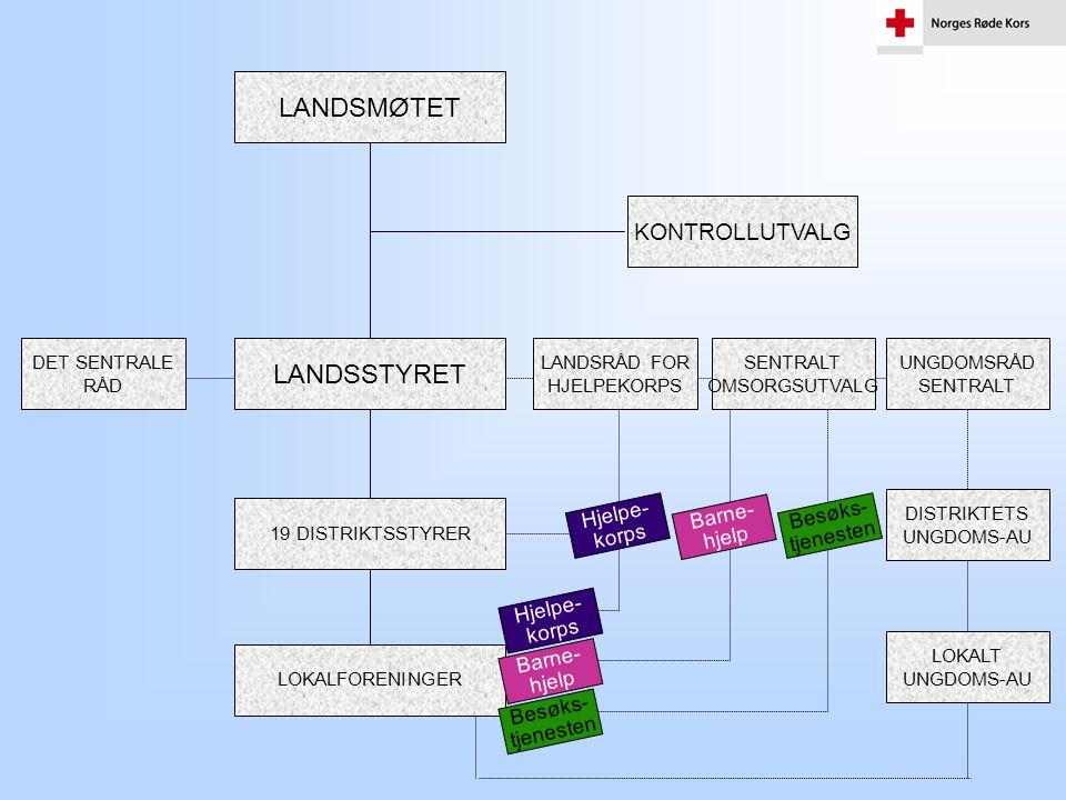 LANDSMØTET LANDSSTYRET KONTROLLUTVALG Hjelpe- korps Barne- hjelp
