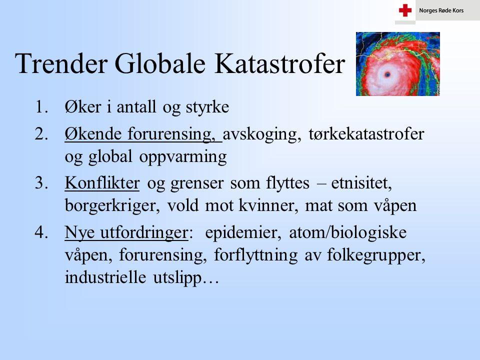 Trender Globale Katastrofer
