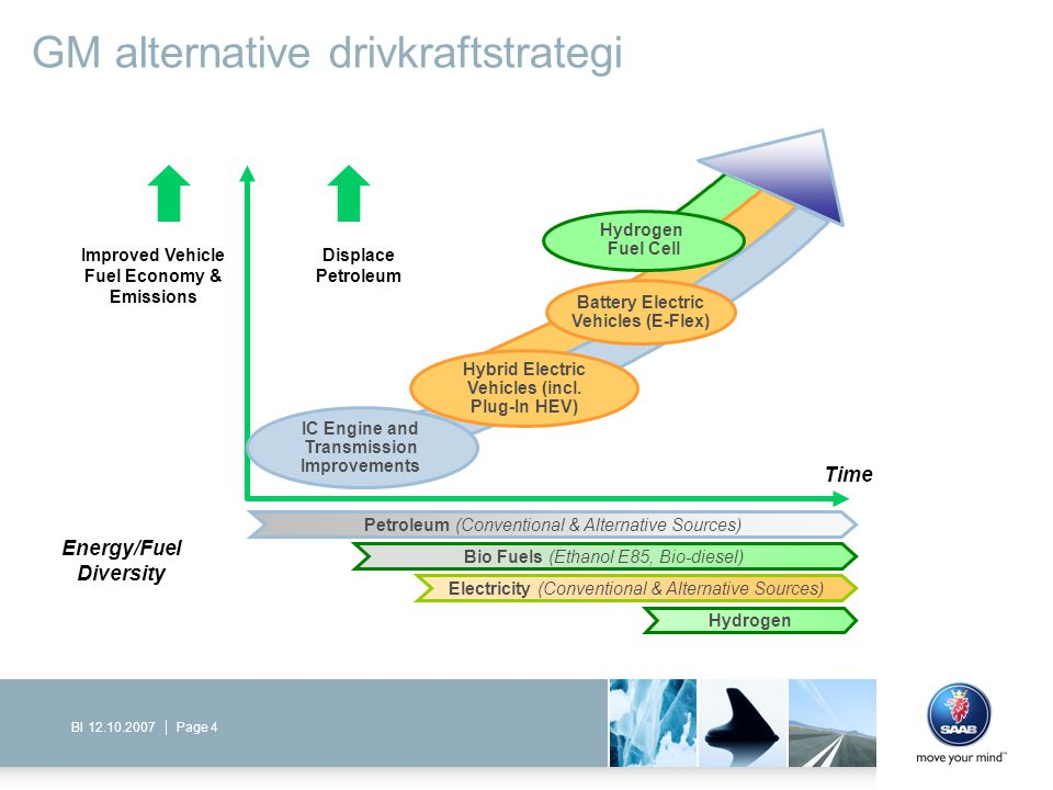 GM alternative drivkraftstrategi