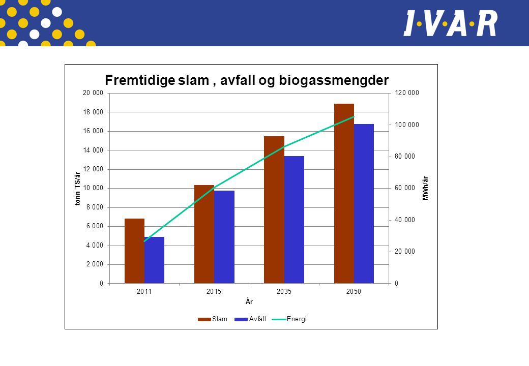 Denne figuren viser at vi forventer en stor økning i biogassproduksjone ved anaerob behandling av matavfallet.